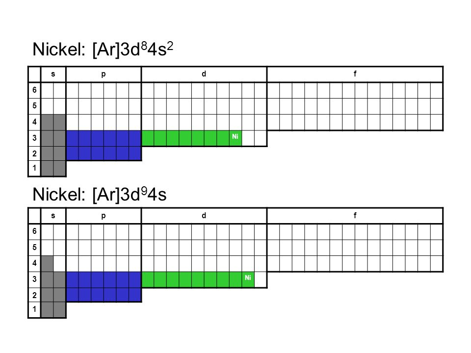 Nickel: [Ar]3d84s2 Nickel: [Ar]3d94s s p d f 6 5 4 3 2 1 s p d f 6 5 4